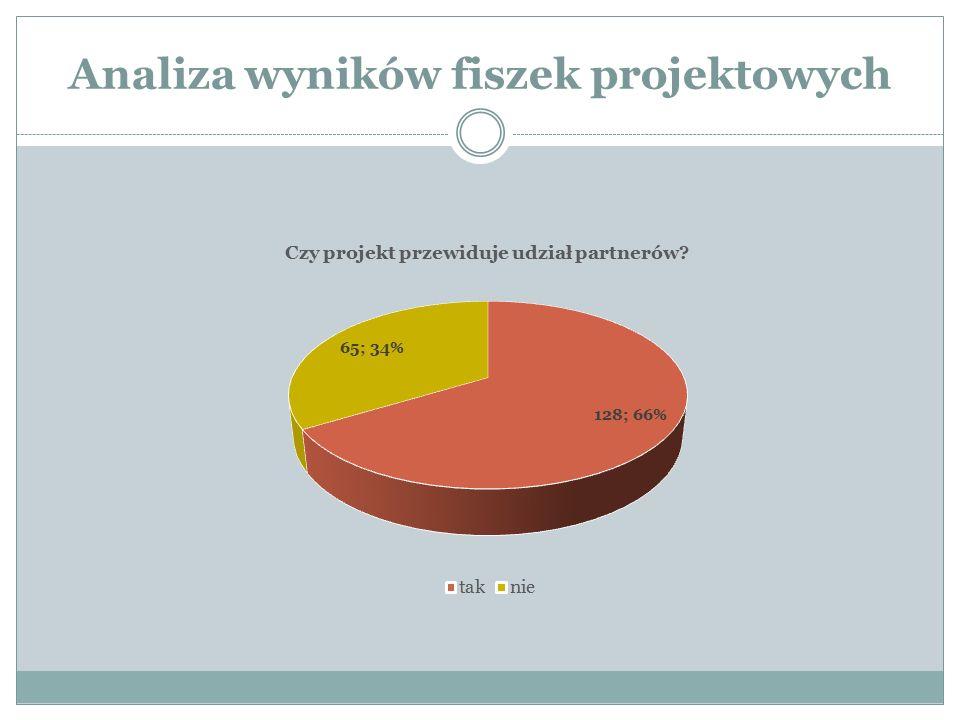 Analiza wyników fiszek projektowych