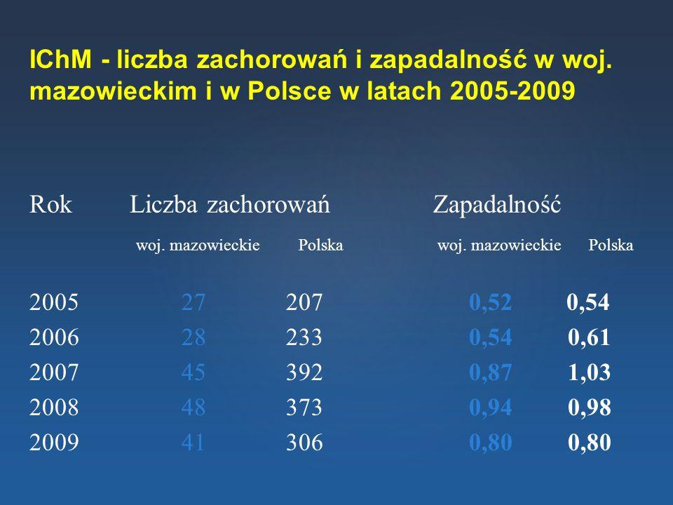 IChM - liczba zachorowań i zapadalność w woj. mazowieckim i w Polsce w latach 2005-2009 Rok Liczba zachorowań Zapadalność woj. mazowieckiePolska woj.