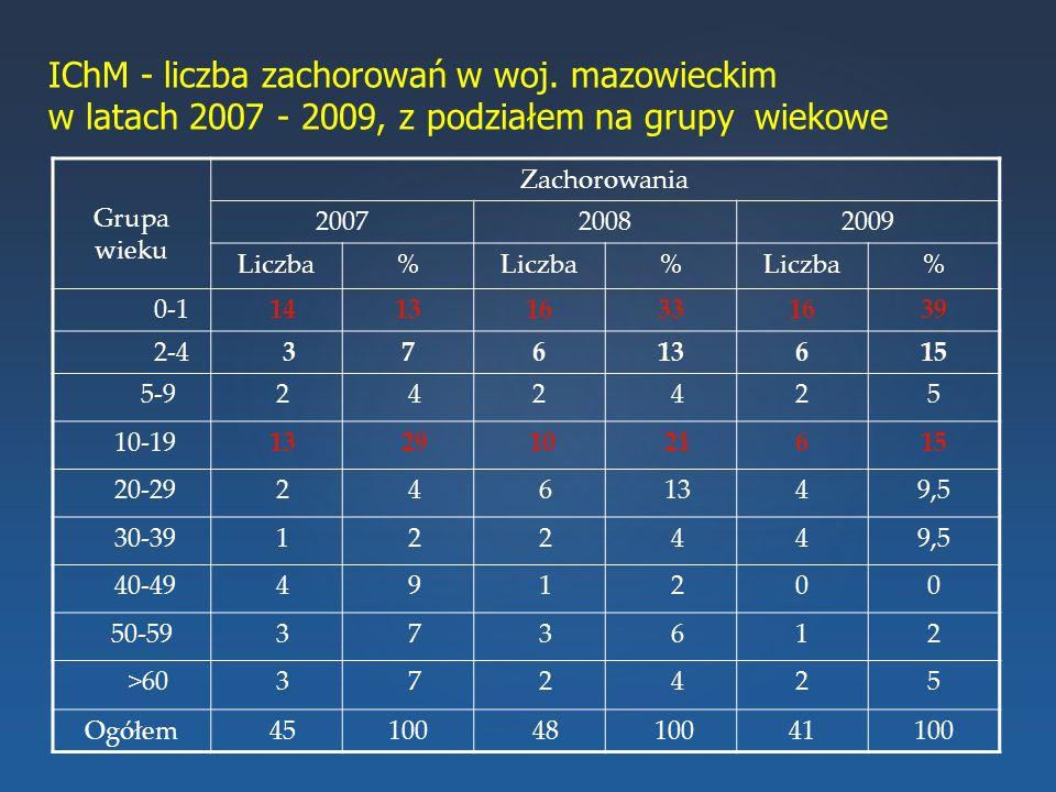 IChM - liczba zachorowań w woj. mazowieckim w latach 2007 - 2009, z podziałem na grupy wiekowe Grupa wieku Zachorowania 200720082009 Liczba% % % 0-1 1