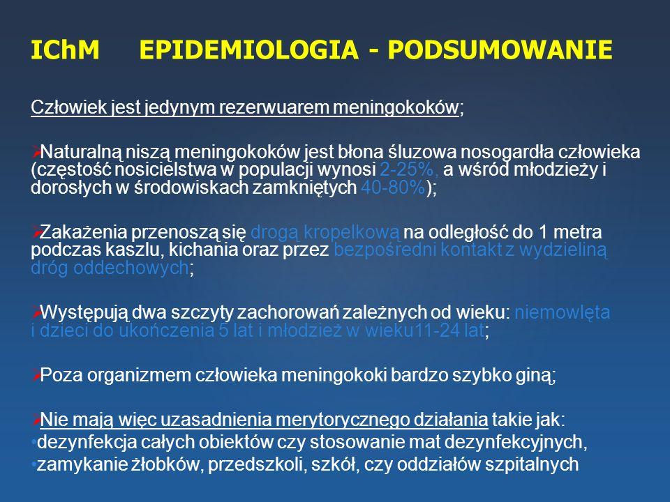 IChM EPIDEMIOLOGIA - PODSUMOWANIE Człowiek jest jedynym rezerwuarem meningokoków;  Naturalną niszą meningokoków jest błona śluzowa nosogardła człowie