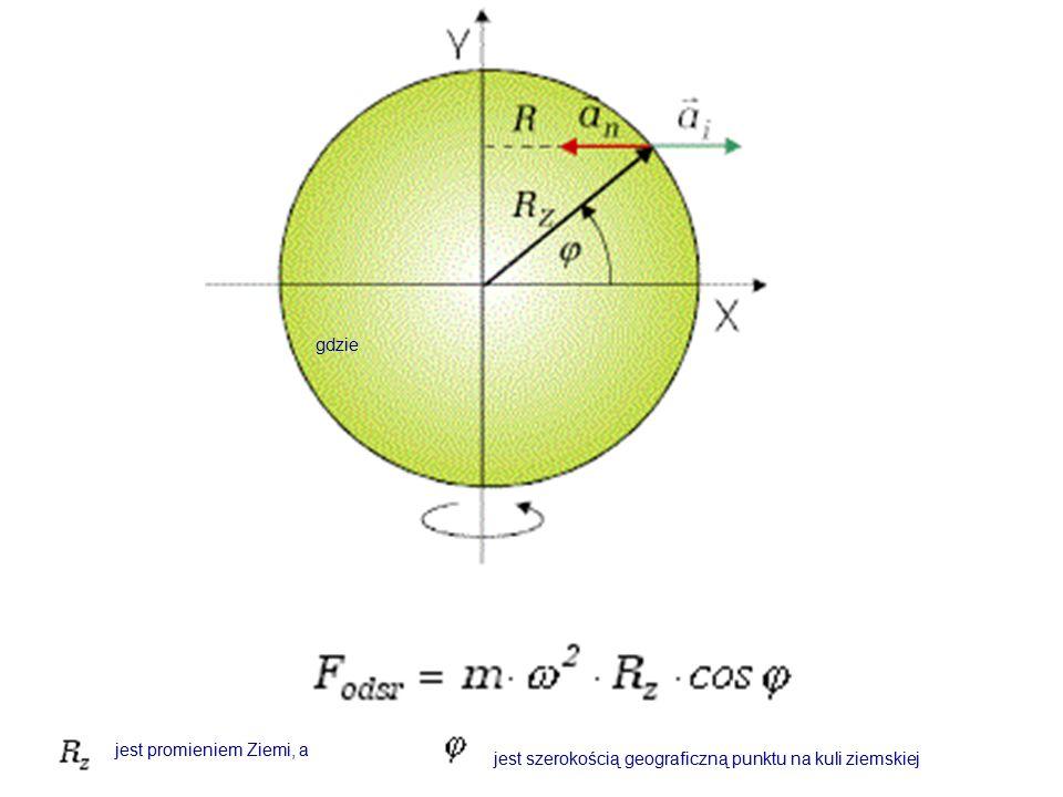 gdzie jest promieniem Ziemi, a jest szerokością geograficzną punktu na kuli ziemskiej