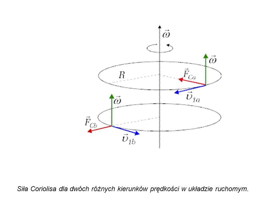 Siła Coriolisa dla dwóch różnych kierunków prędkości w układzie ruchomym.