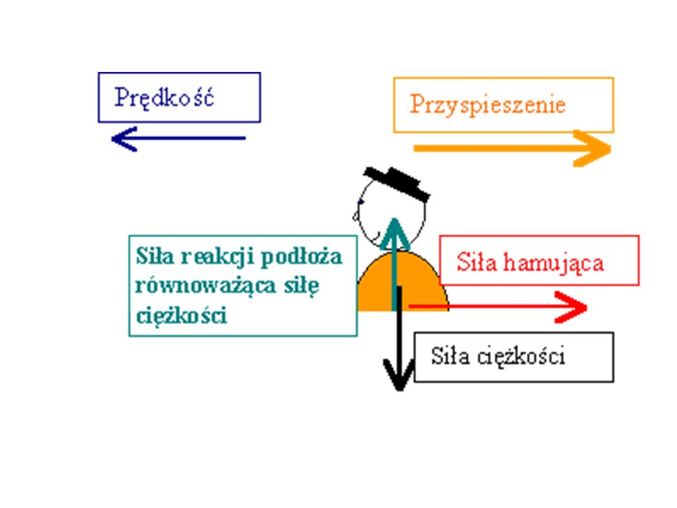 Siła bezwładności, która się pojawia, skierowana jest w stronę przeciwną do kierunku przyspieszenia.