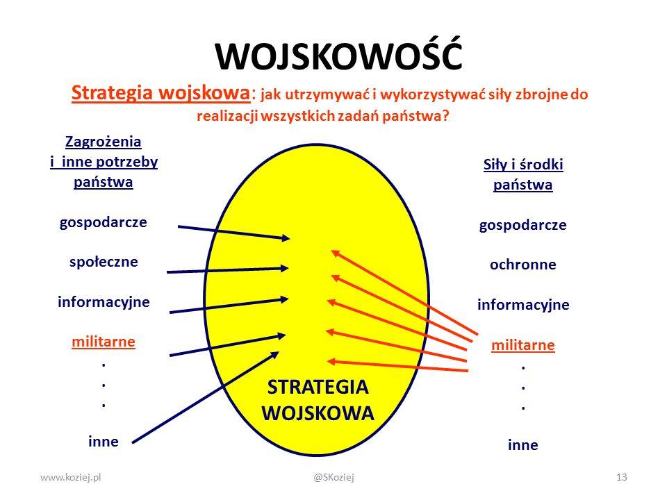 www.koziej.pl13 Strategia wojskowa: jak utrzymywać i wykorzystywać siły zbrojne do realizacji wszystkich zadań państwa? Zagrożenia i inne potrzeby pań