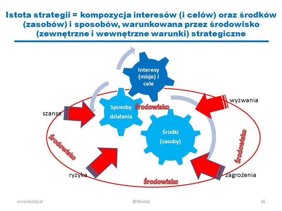www.koziej.pl16 Istota strategii = kompozycja interesów (i celów) oraz środków (zasobów) i sposobów, warunkowana przez środowisko (zewnętrzne i wewnęt