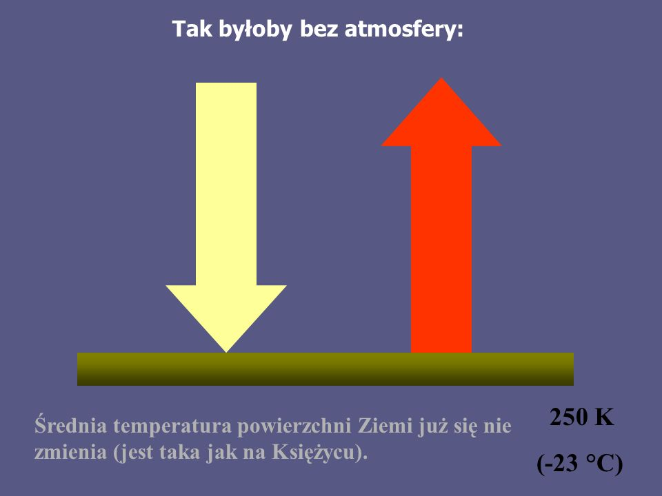 Tak byłoby bez atmosfery: 250 K (-23 °C) Średnia temperatura powierzchni Ziemi już się nie zmienia (jest taka jak na Księżycu).