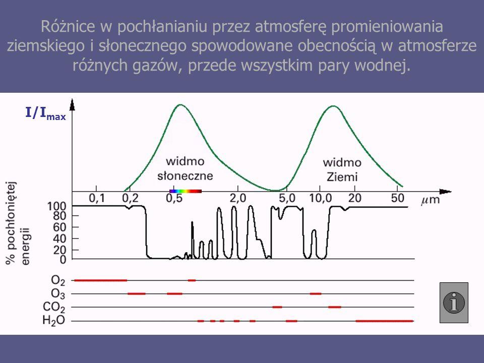 Różnice w pochłanianiu przez atmosferę promieniowania ziemskiego i słonecznego spowodowane obecnością w atmosferze różnych gazów, przede wszystkim pary wodnej.