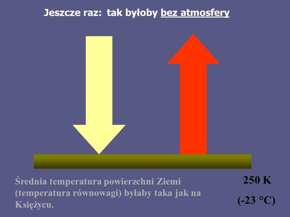 Jeszcze raz: 250 K (-23 °C) Średnia temperatura powierzchni Ziemi (temperatura równowagi) byłaby taka jak na Księżycu.