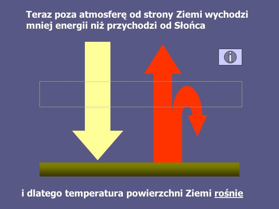 Teraz poza atmosferę od strony Ziemi wychodzi mniej energii niż przychodzi od Słońca i dlatego temperatura powierzchni Ziemi rośnie