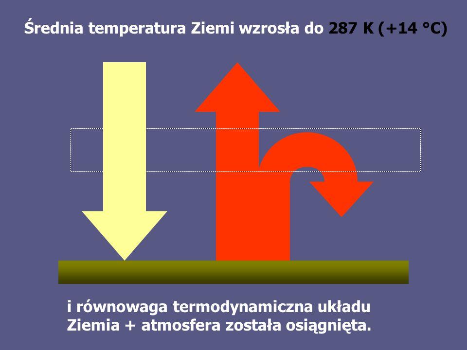 Średnia temperatura Ziemi wzrosła do 287 K (+14 °C) i równowaga termodynamiczna układu Ziemia + atmosfera została osiągnięta.