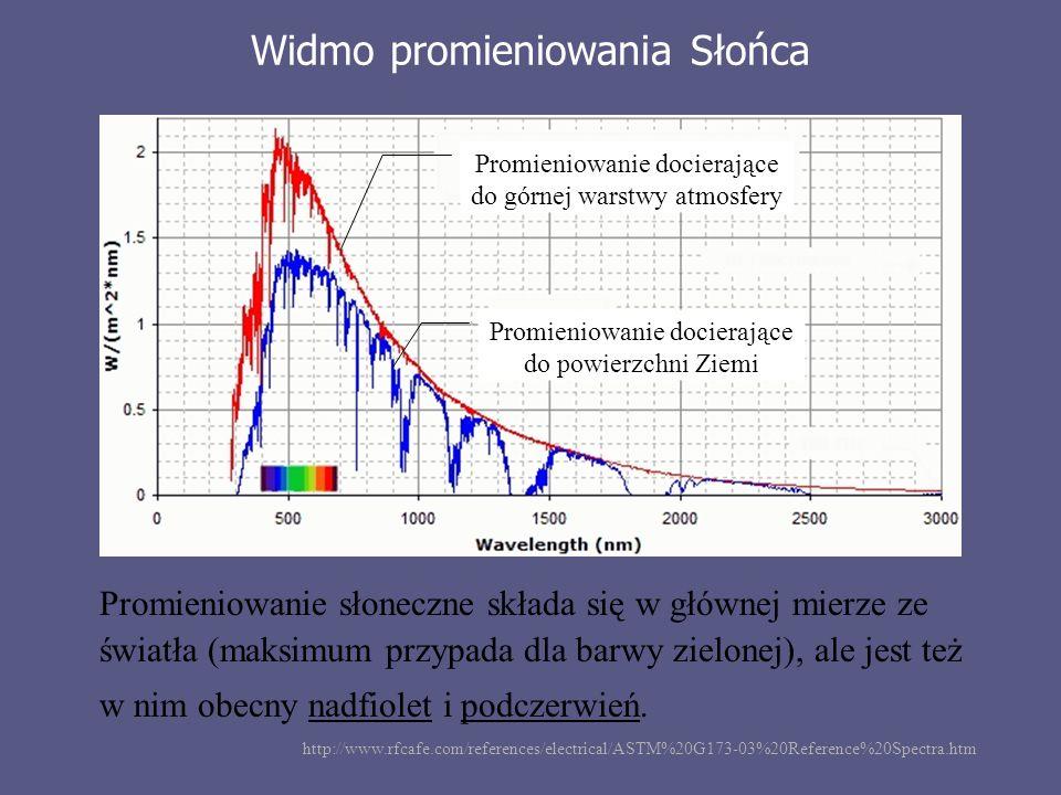Wyniki pomiaru Temperatura czarnego pojemnika w szklanej otoczce