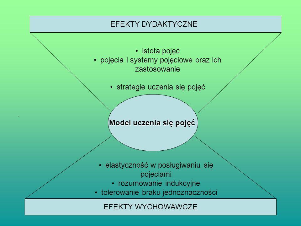 . Model uczenia się pojęć EFEKTY DYDAKTYCZNE EFEKTY WYCHOWAWCZE istota pojęć pojęcia i systemy pojęciowe oraz ich zastosowanie strategie uczenia się p