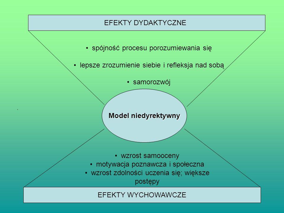 . Model niedyrektywny EFEKTY DYDAKTYCZNE EFEKTY WYCHOWAWCZE spójność procesu porozumiewania się lepsze zrozumienie siebie i refleksja nad sobą samoroz