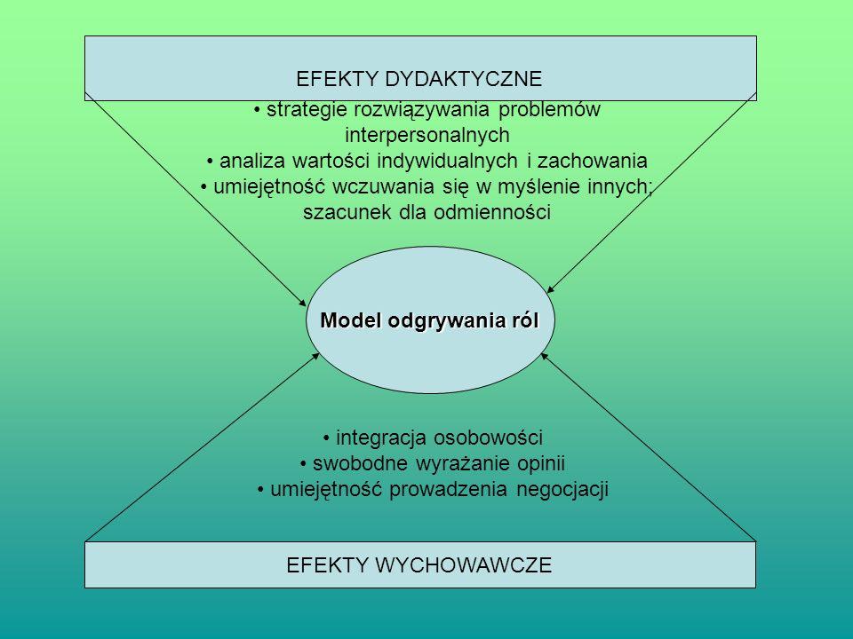 Model odgrywania ról EFEKTY DYDAKTYCZNE EFEKTY WYCHOWAWCZE strategie rozwiązywania problemów interpersonalnych analiza wartości indywidualnych i zacho