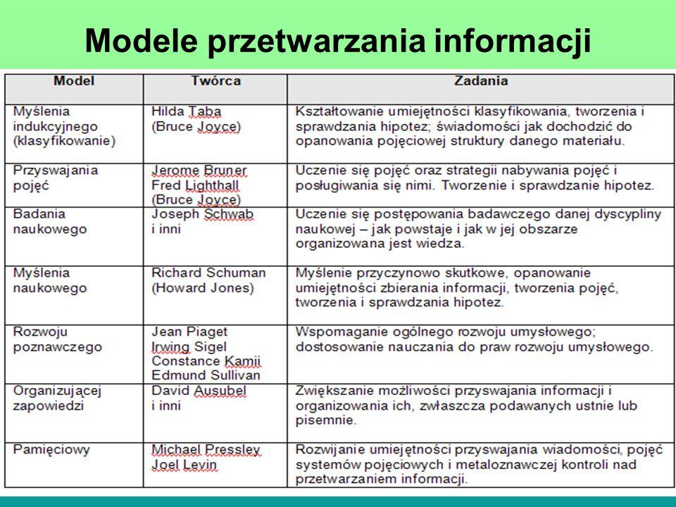 Modele przetwarzania informacji
