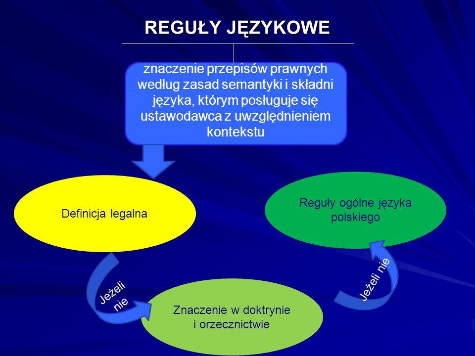 REGUŁY JĘZYKOWE znaczenie przepisów prawnych według zasad semantyki i składni języka, którym posługuje się ustawodawca z uwzględnieniem kontekstu Defi
