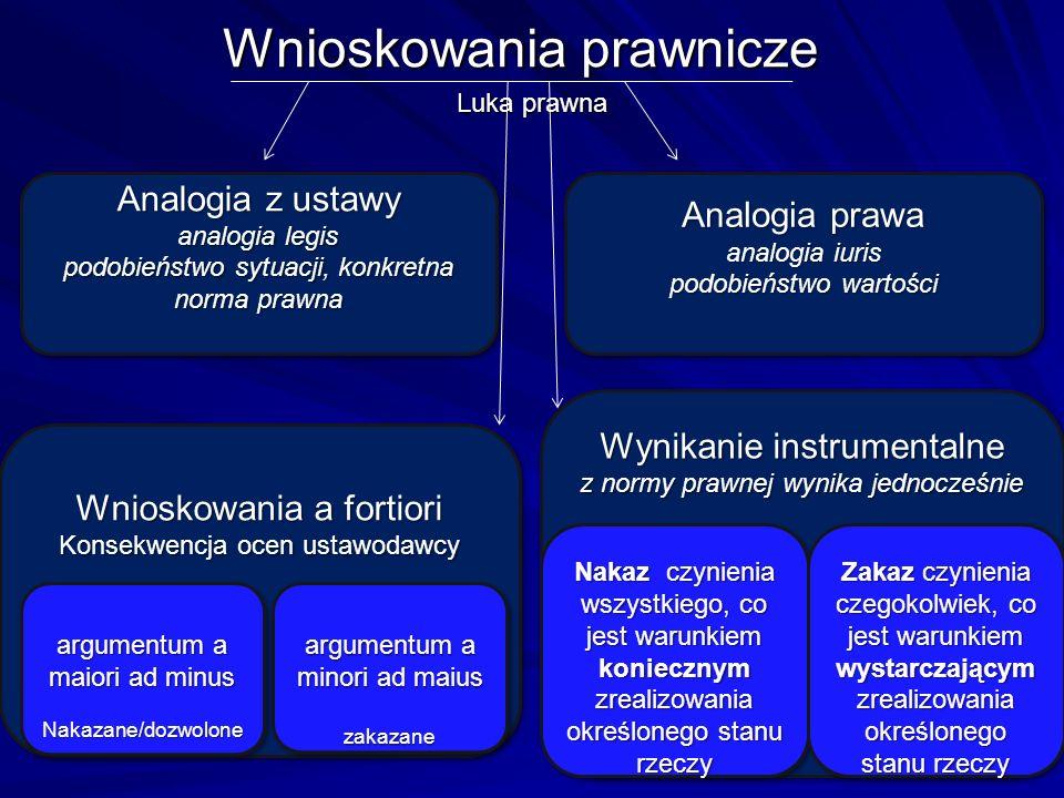 Wnioskowania prawnicze Luka prawna Analogia z ustawy analogia legis podobieństwo sytuacji, konkretna norma prawna Analogia z ustawy analogia legis pod