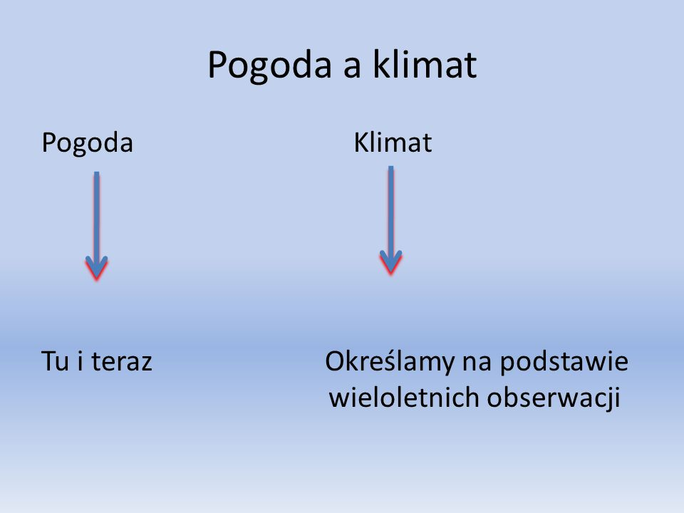 Pogoda a klimat Pogoda Klimat Tu i teraz Określamy na podstawie wieloletnich obserwacji