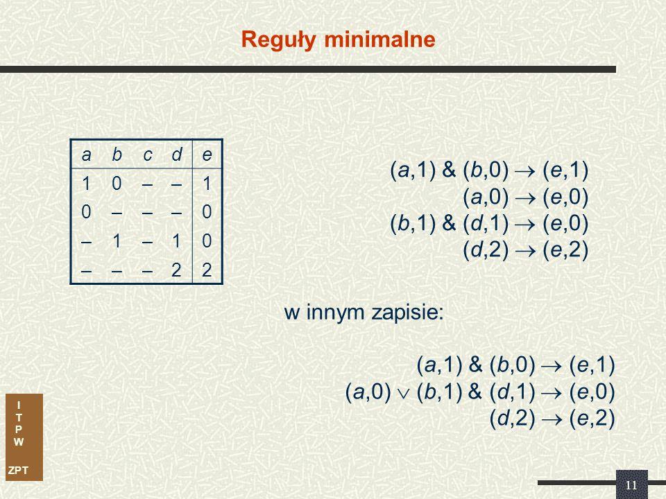 I T P W ZPT 11 Reguły minimalne abcde 10––1 0–––0 –1–10 –––22 (a,1) & (b,0)  (e,1) (a,0)  (e,0) (b,1) & (d,1)  (e,0) (d,2)  (e,2) (a,1) & (b,0)  (e,1) (a,0)  (b,1) & (d,1)  (e,0) (d,2)  (e,2) w innym zapisie: