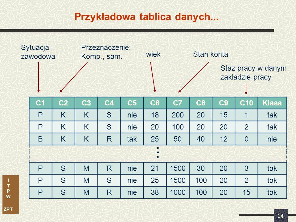 I T P W ZPT Przykładowa tablica danych... C1C2C3C4C5C6C7C8C9C10Klasa PKKSnie1820020151tak PKKSnie2010020 2tak BKKR 255040120nie PSMRnie21150030203tak