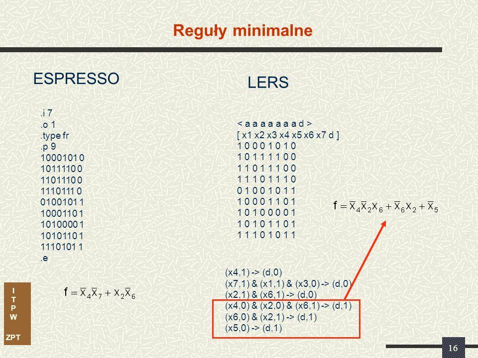 I T P W ZPT 16 Reguły minimalne LERS.i 7.o 1.type fr.p 9 1000101 0 1011110 0 1101110 0 1110111 0 0100101 1 1000110 1 1010000 1 1010110 1 1110101 1.e [ x1 x2 x3 x4 x5 x6 x7 d ] 1 0 0 0 1 0 1 0 1 0 1 1 1 1 0 0 1 1 0 1 1 1 0 0 1 1 1 0 0 1 0 0 1 0 1 1 1 0 0 0 1 1 0 1 1 0 1 0 0 0 0 1 1 0 1 0 1 1 0 1 1 1 1 0 1 0 1 1 ESPRESSO (x4,1) -> (d,0) (x7,1) & (x1,1) & (x3,0) -> (d,0) (x2,1) & (x6,1) -> (d,0) (x4,0) & (x2,0) & (x6,1) -> (d,1) (x6,0) & (x2,1) -> (d,1) (x5,0) -> (d,1)