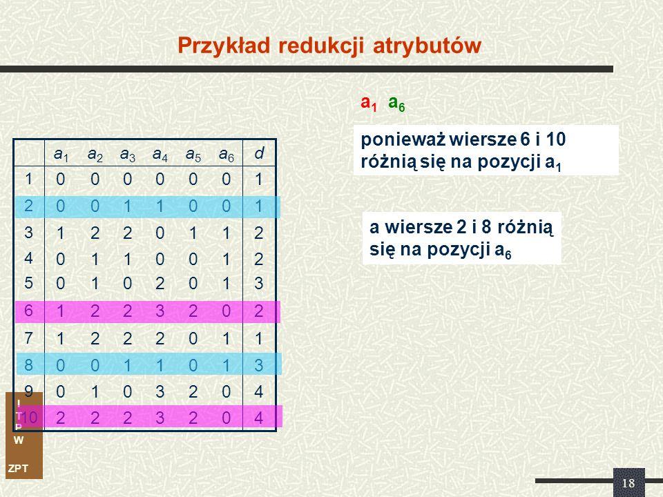 I T P W ZPT 18 Przykład redukcji atrybutów 3 3 1 2 3 2 0 0 1 0 a4a4 2 2 0 0 2 0 0 1 0 0 a5a5 11221 7 40010 9 31100 8 40222 10 20221 6 31010 5 21110 4 21221 3 10100 2 10000 1 da6a6 a3a3 a2a2 a1a1 ponieważ wiersze 6 i 10 różnią się na pozycji a 1 a1a1 a6a6 a wiersze 2 i 8 różnią się na pozycji a 6