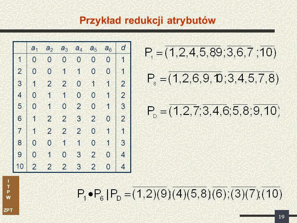 I T P W ZPT 19 Przykład redukcji atrybutów 3 3 1 2 3 2 0 0 1 0 a4a4 2 2 0 0 2 0 0 1 0 0 a5a5 11221 7 40010 9 31100 8 40222 10 20221 6 31010 5 21110 4 21221 3 10100 2 10000 1 da6a6 a3a3 a2a2 a1a1