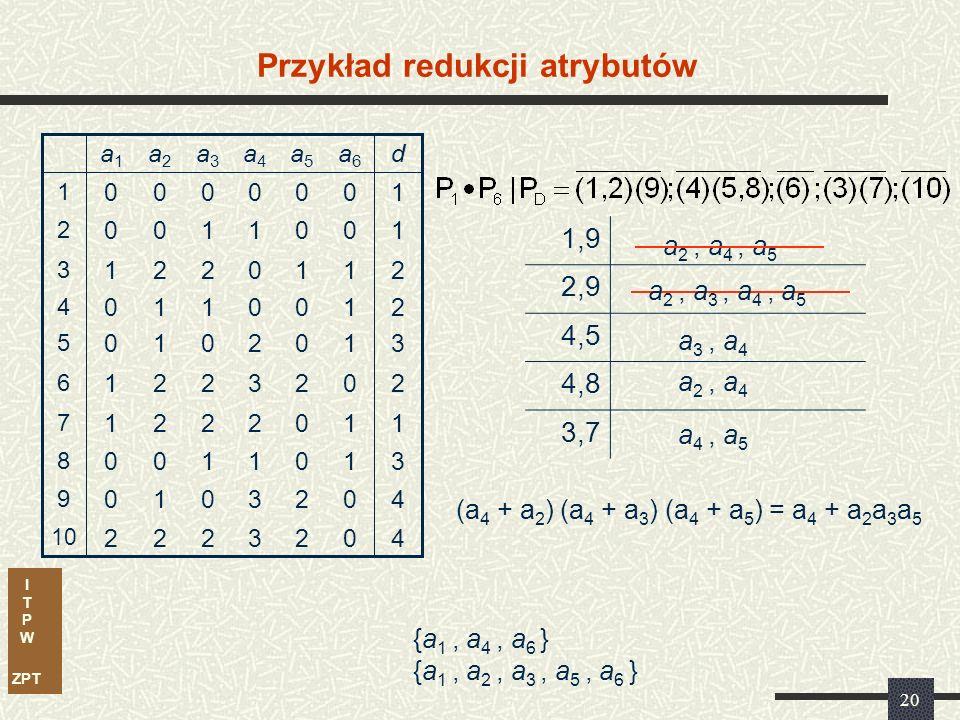 I T P W ZPT 20 Przykład redukcji atrybutów 3 3 1 2 3 2 0 0 1 0 a4a4 2 2 0 0 2 0 0 1 0 0 a5a5 11221 7 40010 9 31100 8 40222 10 20221 6 31010 5 21110 4 21221 3 10100 2 10000 1 da6a6 a3a3 a2a2 a1a1 a 2, a 4, a 5 1,9 2,9 4,5 4,8 3,7 (a 4 + a 2 ) (a 4 + a 3 ) (a 4 + a 5 ) = a 4 + a 2 a 3 a 5 a 2, a 3, a 4, a 5 a 3, a 4 a 2, a 4 a 4, a 5 {a 1, a 4, a 6 } {a 1, a 2, a 3, a 5, a 6 }