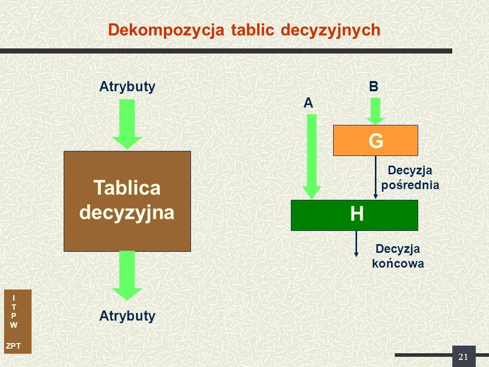 I T P W ZPT 21 Dekompozycja tablic decyzyjnych B A G H Decyzja końcowa Atrybuty Tablica decyzyjna Decyzja pośrednia Atrybuty