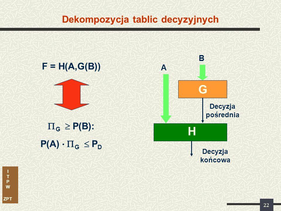 I T P W ZPT 22 Dekompozycja tablic decyzyjnych F = H(A,G(B))  G  P(B): P(A)   G  P D B A G H Decyzja końcowa Decyzja pośrednia