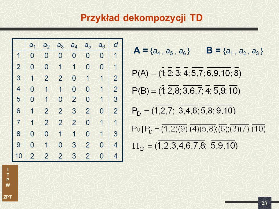I T P W ZPT 23 Przykład dekompozycji TD 3 3 1 2 3 2 0 0 1 0 a4a4 2 2 0 0 2 0 0 1 0 0 a5a5 11221 7 40010 9 31100 8 40222 10 20221 6 31010 5 21110 4 21221 3 10100 2 10000 1 da6a6 a3a3 a2a2 a1a1 A = {a 4, a 5, a 6 } B = {a 1, a 2, a 3 }