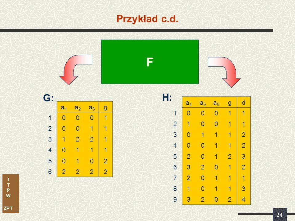 I T P W ZPT 24 Przykład c.d. F a1a1 a2a2 a3a3 g 10001 20011 31221 40111 50102 62222 a4a4 a5a5 a6a6 gd 100011 210011 301112 400112 520123 632012 720111