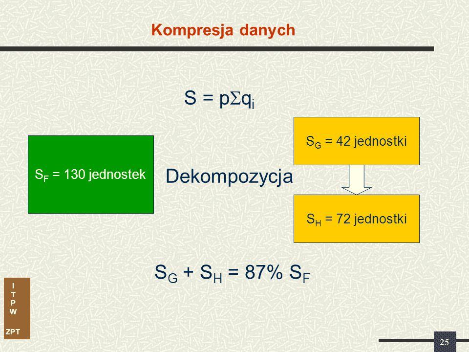 I T P W ZPT 25 Kompresja danych S F = 130 jednostek S G = 42 jednostki S H = 72 jednostki S = p  q i Dekompozycja S G + S H = 87% S F