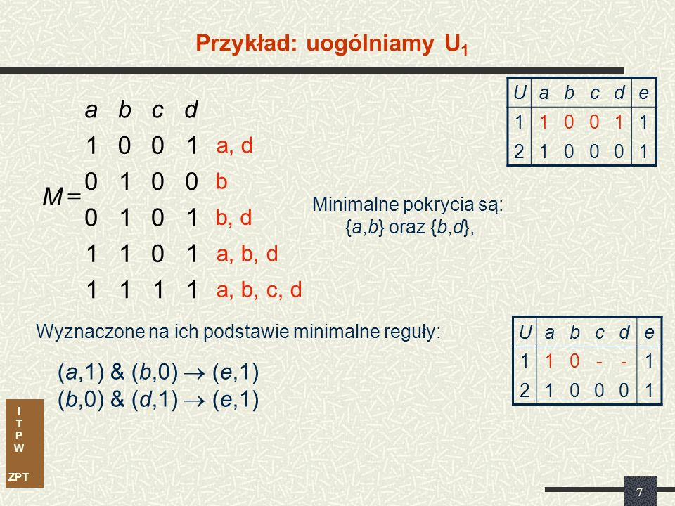 I T P W ZPT 7 Przykład: uogólniamy U 1 Minimalne pokrycia są: {a,b} oraz {b,d}, 1111 1011 1010 0010 1001 dcba M  a, b, c, d a, b, d b, d b a, d Wyznaczone na ich podstawie minimalne reguły: (a,1) & (b,0)  (e,1) (b,0) & (d,1)  (e,1) Uabcde 110011 210001 Uabcde 110--1 210001