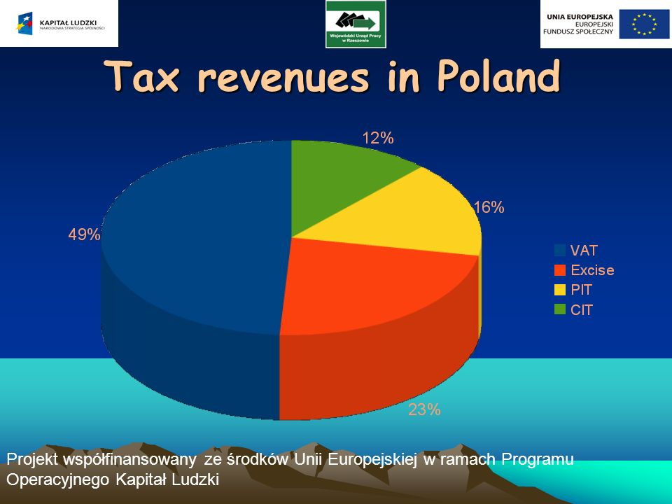 Projekt współfinansowany ze środków Unii Europejskiej w ramach Programu Operacyjnego Kapitał Ludzki Tax revenues in Poland