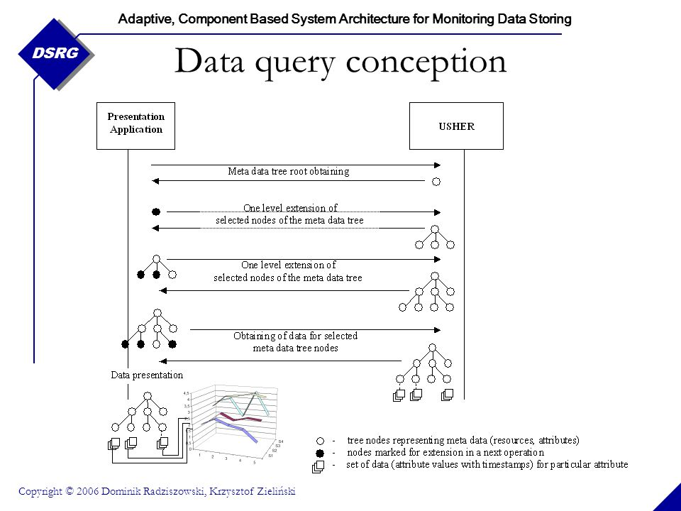 Adaptive, Component Based System Architecture for Monitoring Data Storing Copyright © 2006 Dominik Radziszowski, Krzysztof Zieliński DSRG Data query conception