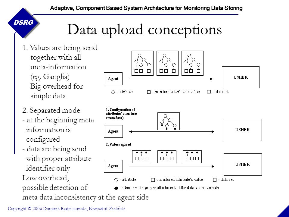 Adaptive, Component Based System Architecture for Monitoring Data Storing Copyright © 2006 Dominik Radziszowski, Krzysztof Zieliński DSRG Data upload interface Operations sequence: Configure meta data: –getResource() If resource does not exist in the system create it with addResource() –getRootAttributesForResource() If resource exposes attributes from outside the list, add attribute with addRootAttribute() or extend structure attribute with extendAttribute() Upload monitored values –periodically call addMonitoringData()