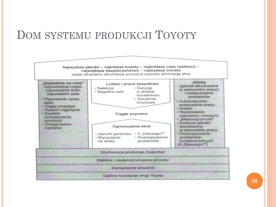 D OM SYSTEMU PRODUKCJI T OYOTY 36