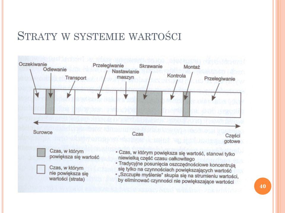 S TRATY W SYSTEMIE WARTOŚCI 40