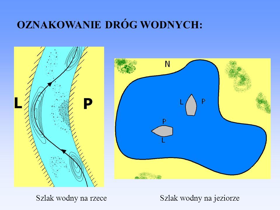 OZNAKOWANIE DRÓG WODNYCH: Szlak wodny na rzeceSzlak wodny na jeziorze