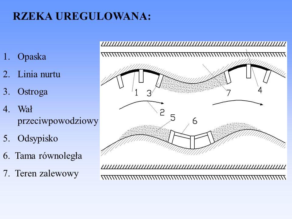 RZEKA UREGULOWANA: 1.Opaska 2.Linia nurtu 3.Ostroga 4.Wał przeciwpowodziowy 5.Odsypisko 6. Tama równoległa 7. Teren zalewowy