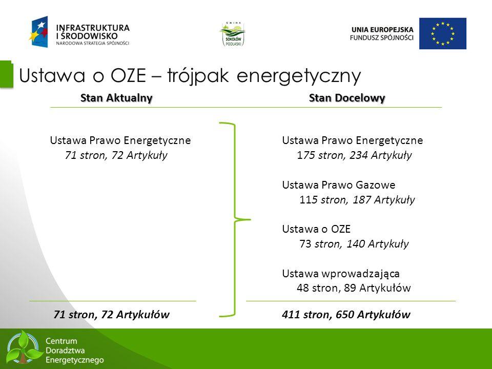 13 Ustawa o OZE – trójpak energetyczny Stan Aktualny Stan Docelowy Ustawa Prawo Energetyczne 71 stron, 72 Artykuły Ustawa Prawo Energetyczne 175 stron