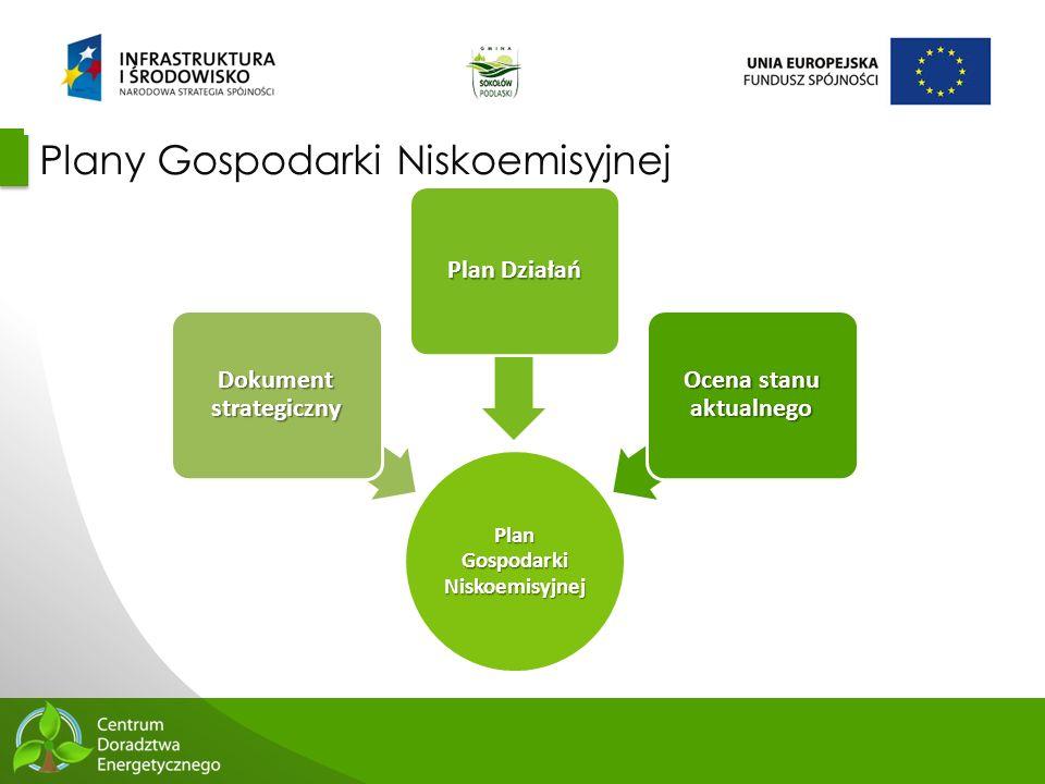 16 Plany Gospodarki Niskoemisyjnej Plan Gospodarki Niskoemisyjnej Dokument strategiczny Plan Działań Ocena stanu aktualnego