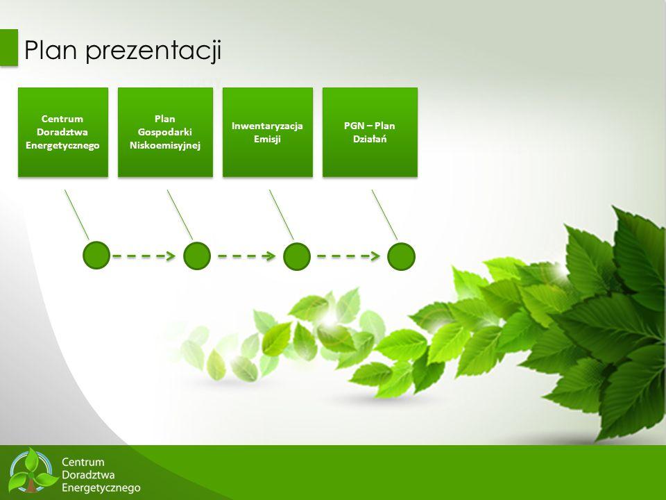 2 Plan prezentacji Centrum Doradztwa Energetycznego Plan Gospodarki Niskoemisyjnej Plan Gospodarki Niskoemisyjnej Inwentaryzacja Emisji PGN – Plan Dzi