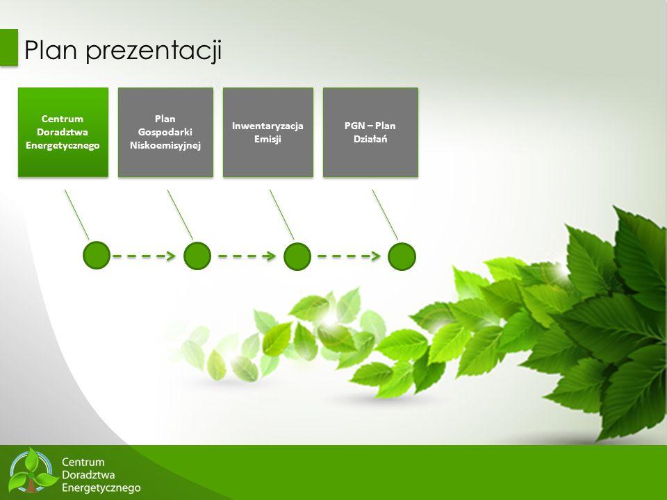3 Plan prezentacji Centrum Doradztwa Energetycznego Plan Gospodarki Niskoemisyjnej Plan Gospodarki Niskoemisyjnej Inwentaryzacja Emisji PGN – Plan Dzi