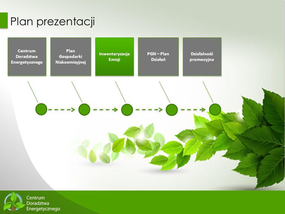 31 Plan prezentacji Centrum Doradztwa Energetycznego Plan Gospodarki Niskoemisyjnej Plan Gospodarki Niskoemisyjnej Inwentaryzacja Emisji PGN – Plan Dz