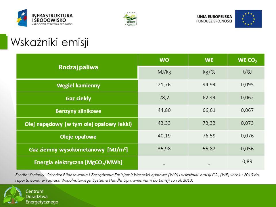 32 Wskaźniki emisji Rodzaj paliwa WOWEWE CO 2 MJ/kgkg/GJt/GJ Węgiel kamienny 21,7694,940,095 Gaz ciekły 28,262,440,062 Benzyny silnikowe 44,8066,610,0
