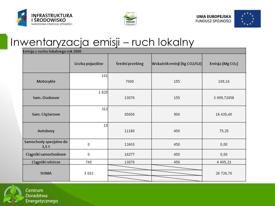 40 Inwentaryzacja emisji – ruch lokalny Emisja z ruchu lokalnego rok 2000 Liczba pojazdówŚredni przebiegWskaźnik emisji [kg CO2/GJ]Emisja [Mg CO 2 ] M