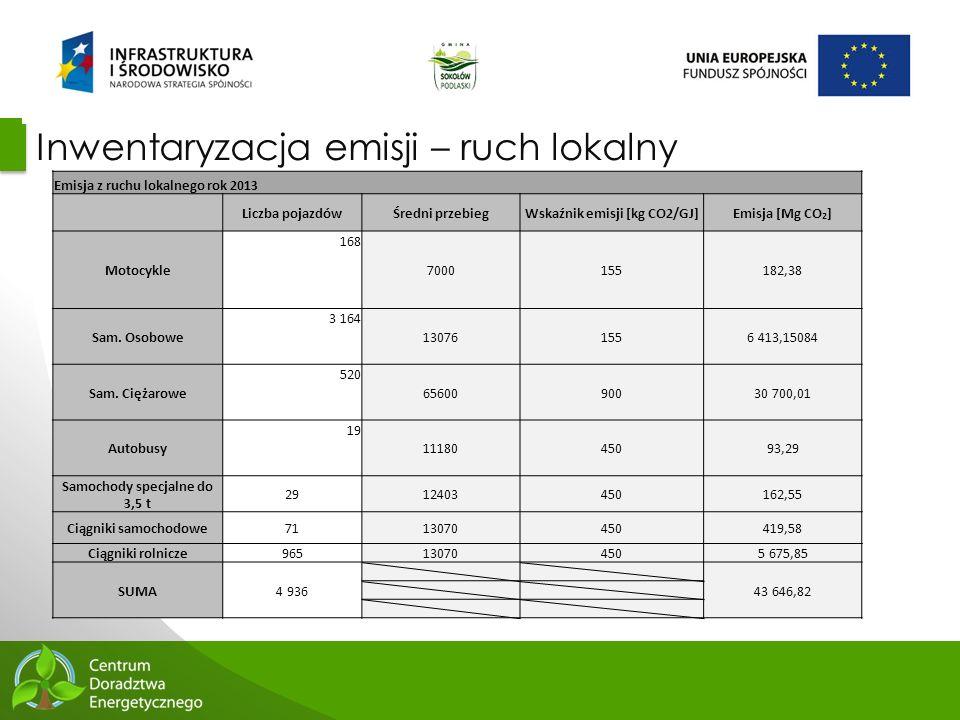 41 Inwentaryzacja emisji – ruch lokalny Emisja z ruchu lokalnego rok 2013 Liczba pojazdówŚredni przebiegWskaźnik emisji [kg CO2/GJ]Emisja [Mg CO 2 ] M