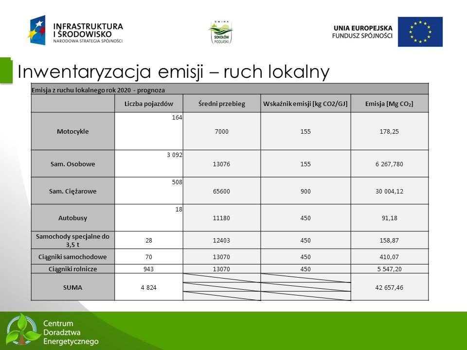 42 Inwentaryzacja emisji – ruch lokalny Emisja z ruchu lokalnego rok 2020 - prognoza Liczba pojazdówŚredni przebiegWskaźnik emisji [kg CO2/GJ]Emisja [